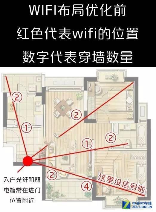 十一长假 开启新房装修 网络布局