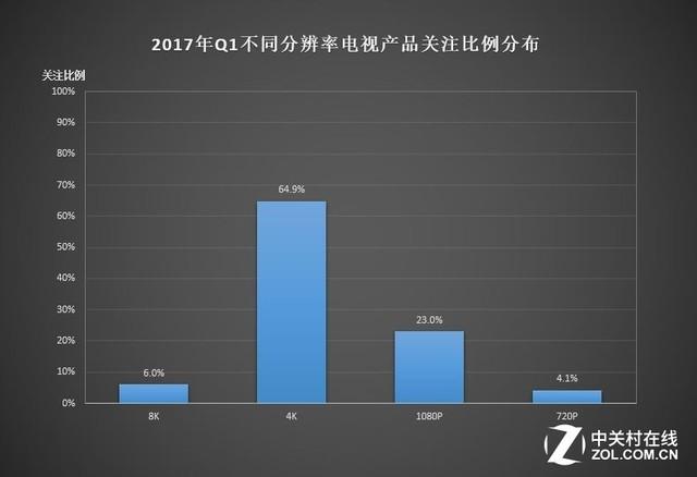 高端产品强势回弹 2017年Q1季度ZDC报告