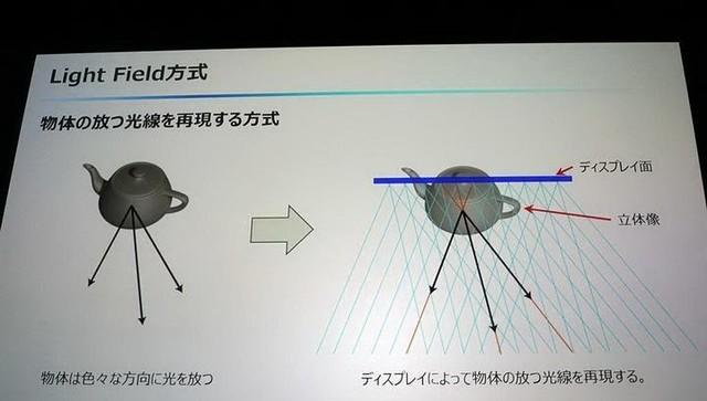 变态清晰度!JDI联手NHK开发8K裸眼3D电视