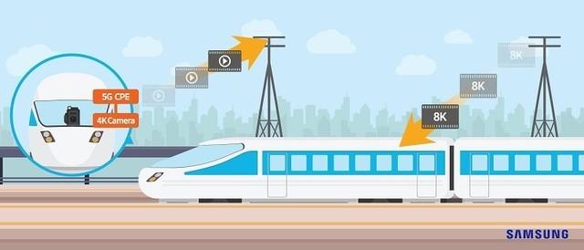 快到爆炸 三星在日完成5G高速列车测试