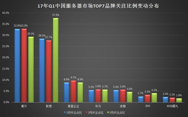2017年Q1中国服务器市场研究报告