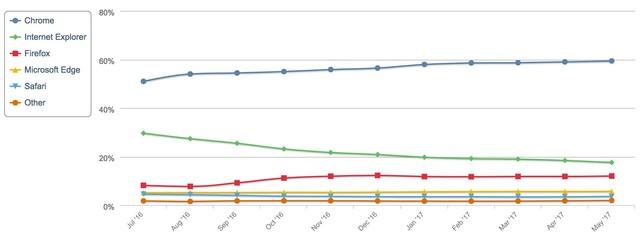 微软苹果不哭 谷歌已垄断PC浏览器市场