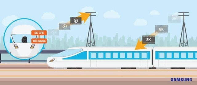 速率1.7Gbps 三星在日本高铁测试5G网络