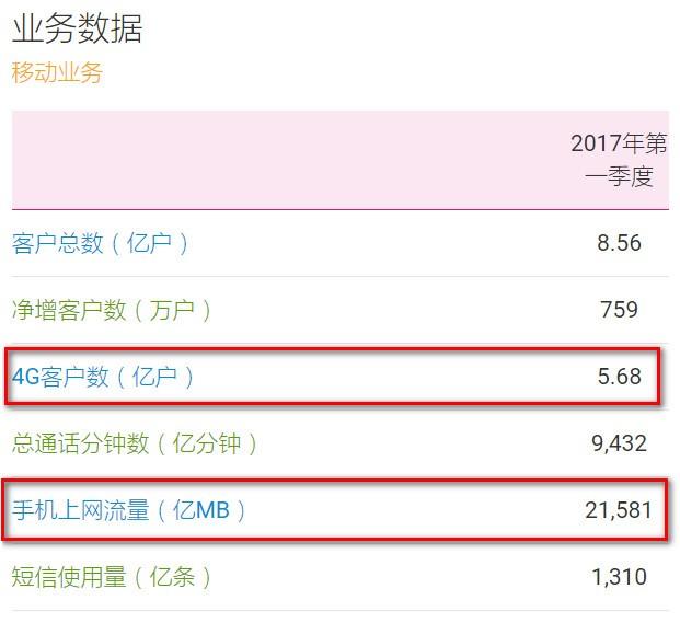中国移动免费宽带立功 每日入账两个亿