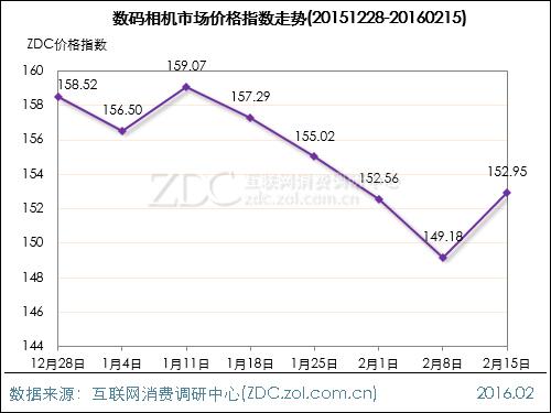 数码影像行业价格指数走势(2016.02.15)