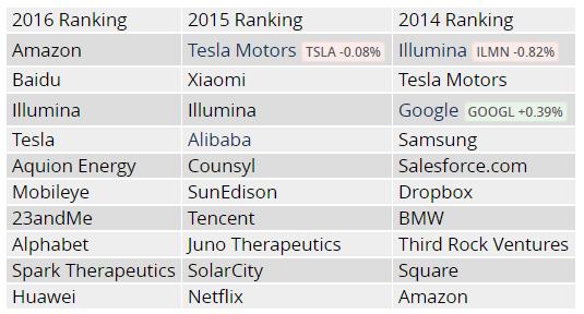 外媒告诉你 全球最智能科技公司都有谁