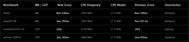 ROG R6A主板超频至7.562GHz破8项世界纪录