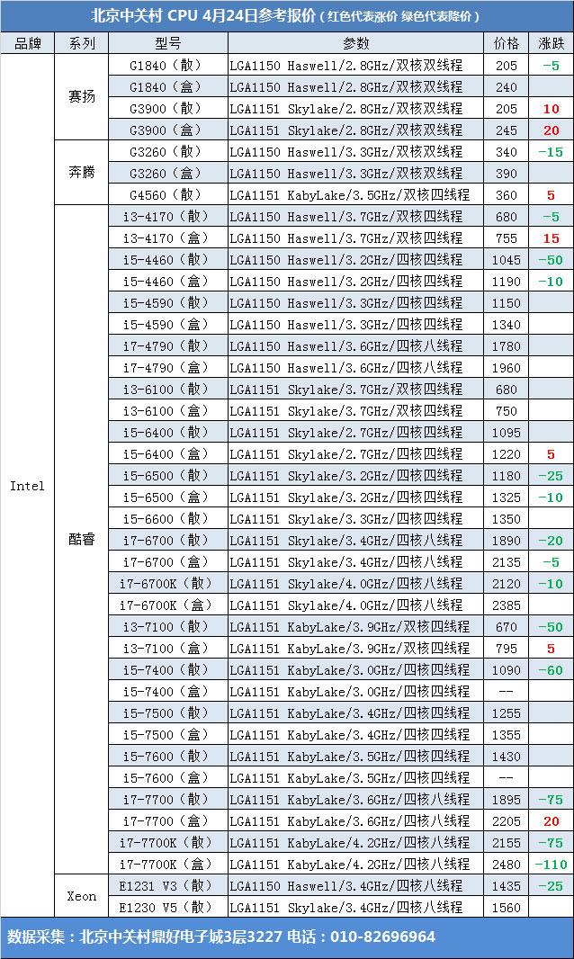 4月24日Intel CPU报价:价格坚挺