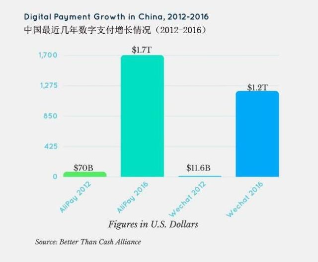 联合国报告:2016年微信支付宝支付总额达3万亿美元