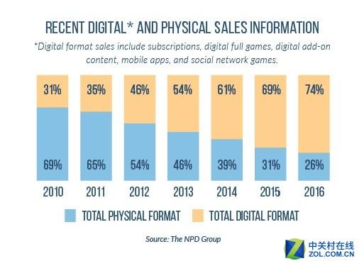 电子游戏实体零售店或将于2020年消亡