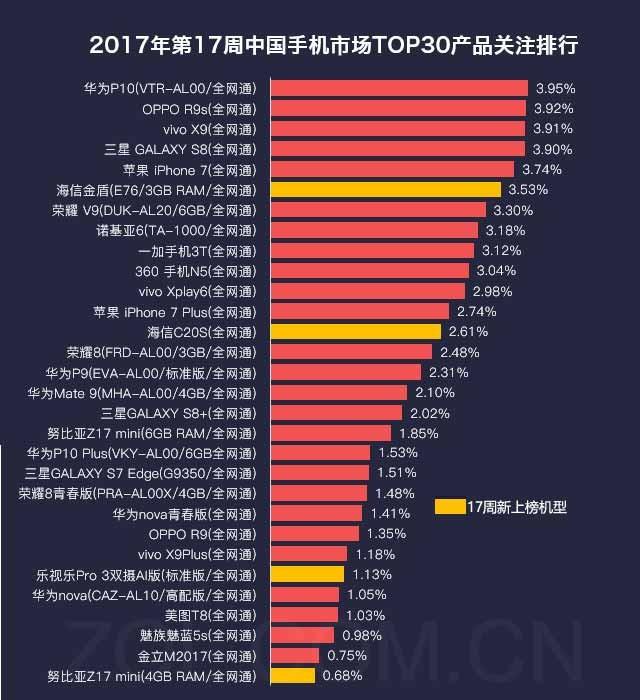 17周手机排行榜评:努比亚Z17mini上升快