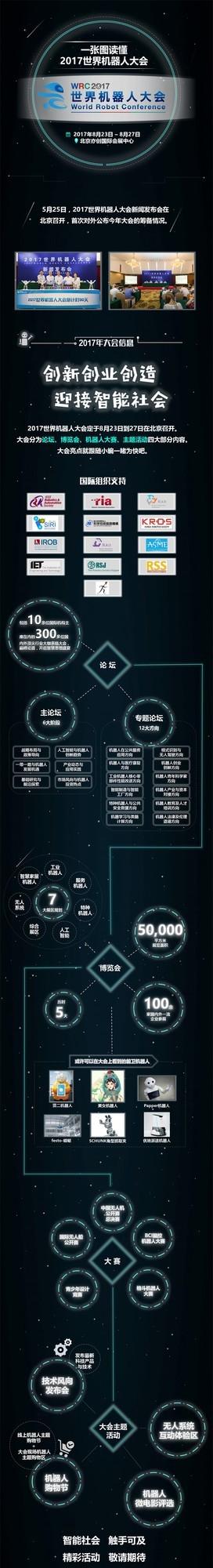 强!一张图读懂2017世界机器人大会