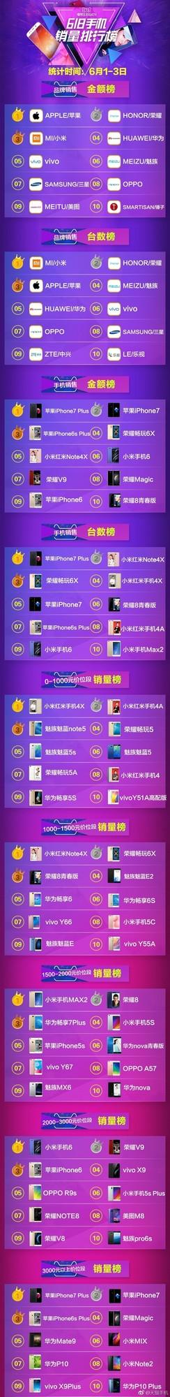 天猫618手机销量排行:国产强势雄起