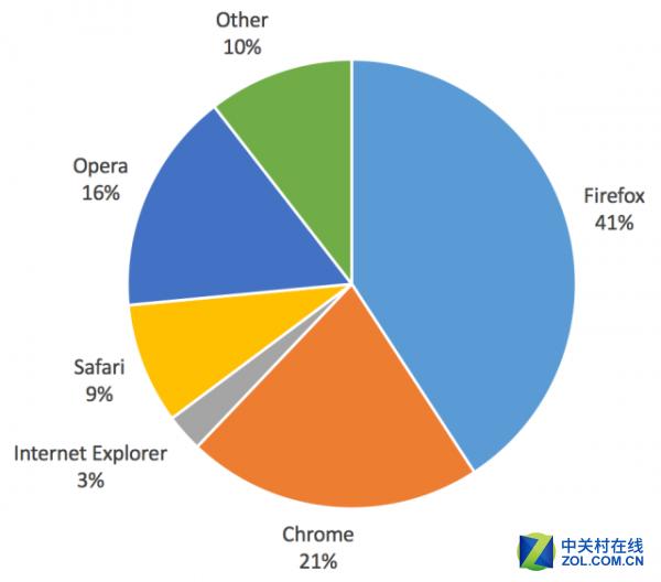 调查显示Firefox是最受网民信赖的浏览器