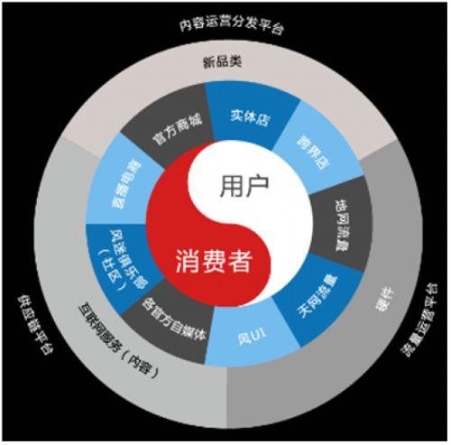 颠覆传统商业模式 合伙干平台