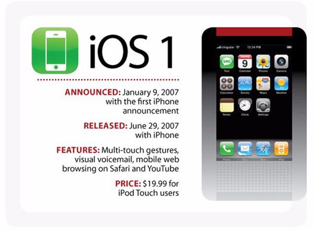 iOS11十大猜想 告别32位应用迎人工智能