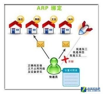害怕个人信息被窃取?ARP防御欺骗有妙招