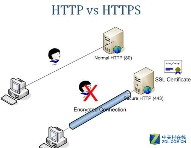网站安全小目标:用HTTPS加密