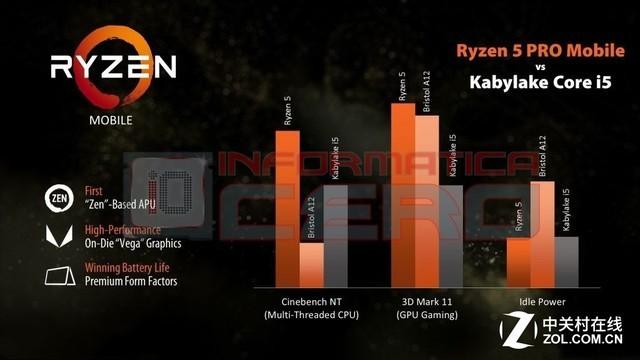 对标八代i5 AMD Ryzen 5 Pro APU首曝