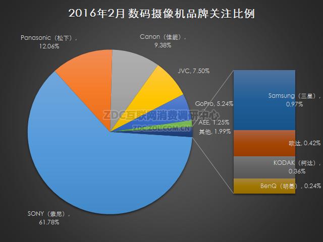 2016年2月中国数码摄像机市场研究报告