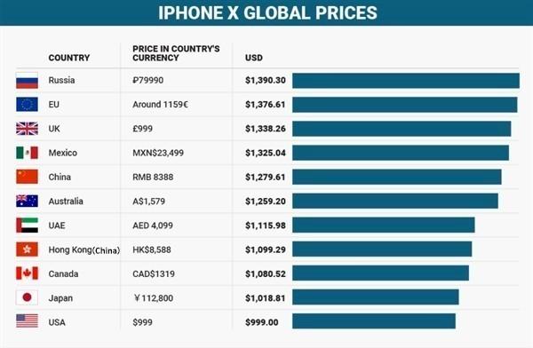 各版iPhone X卖多钱 国行排名让我心碎