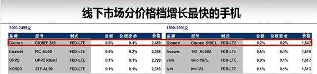 迪信通7月数据:金立S10销量第二涨最快