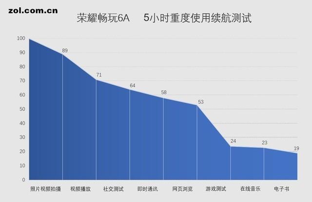荣耀畅玩6A续航评测:超iPhone7 Plus