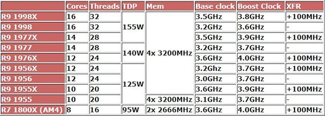 AMD大减价抵抗英特尔 引百万消费者围观