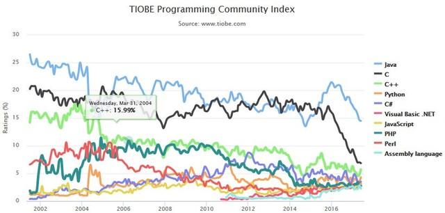 有了安卓背书 Kotlin挤进编程语言TOP50