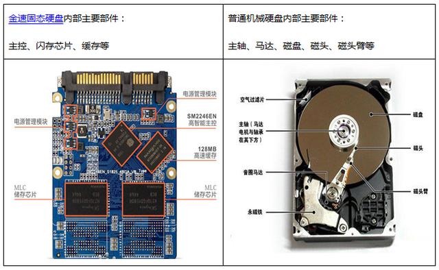 固态硬盘与机械硬盘的结构区别