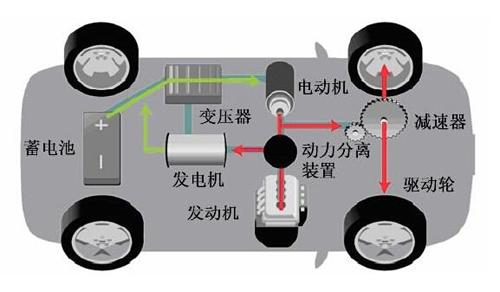 汽车科技 新闻 新能源 > 正文    混联式插电混合动力与并联式插电