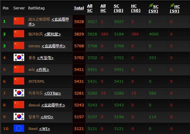《暗黑破坏神3》全球等级第一账号消失