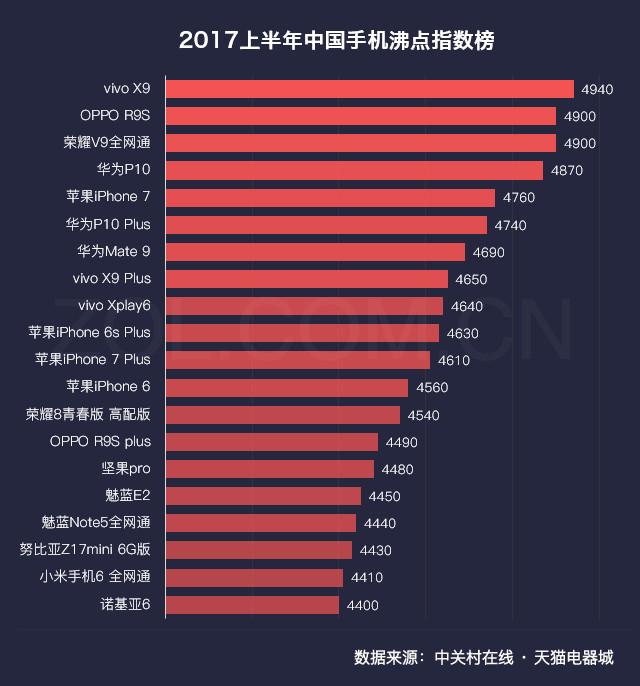 2017年中国科技产品沸点指数榜白皮书