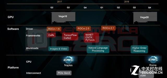 PCI-E 4.0加持 AMD Vega 20显卡曝光