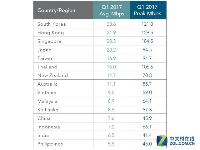 2017年Q1全球网速同比提升15% 你拖后腿没