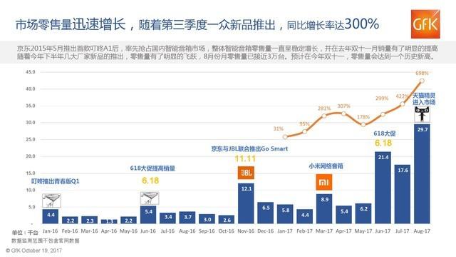 奋战双十一:2017年中国智能音箱产业分析