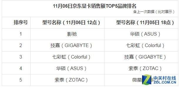 6日截至12时京东电脑配件销量排行榜 戴尔(DELL)显示器进入前三