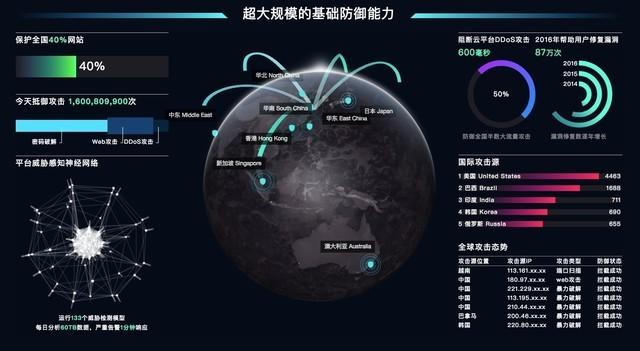阿里云发布企业云安全架构