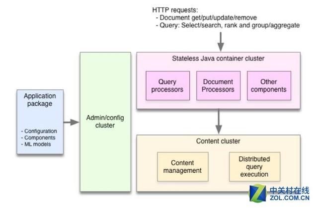 福利:雅虎正式开源自身搜索引擎Vespa