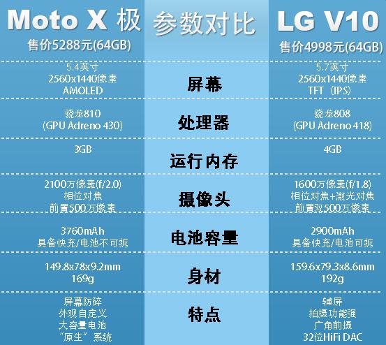 5000元重磅旗舰对撕:MotoX极对比LGV10