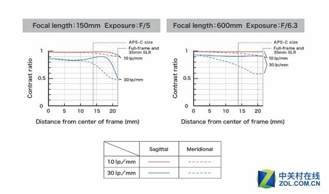腾龙正式发布150-600mm二代和增距镜