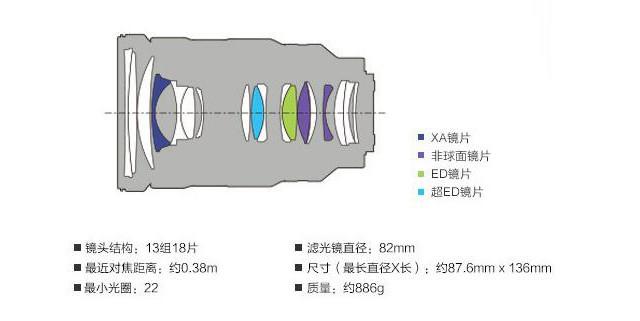 高画质专业之选 索尼FE 24-70mm GM评测
