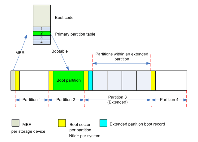 硬件大讲堂:GPT和MBR的那些事儿