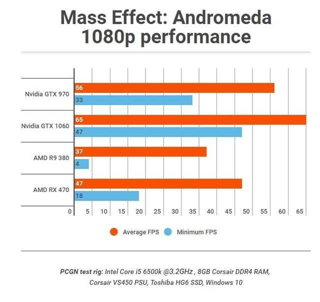 《质量效应:仙女座》PC版显卡跑分