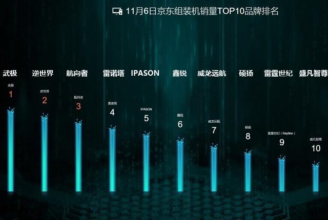 京东组装机双·11销量TOP10 看完心里有数了