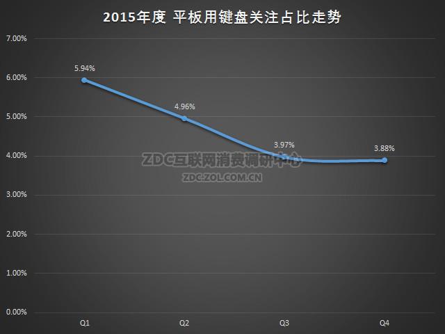 2015-2016年中国键盘市场切磋年度报告