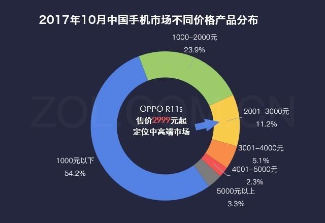数说新机:三大升级助OPPO R11s成新爆款