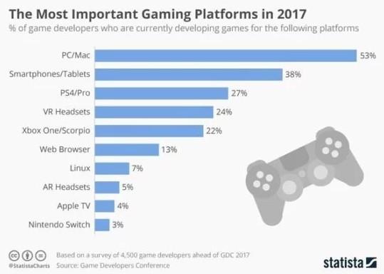 调查表明3%的游戏开发者在做Switch游戏