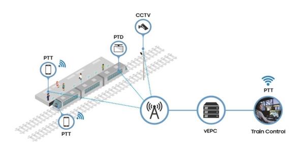三星携手运营商建成韩国首个铁路4G网络