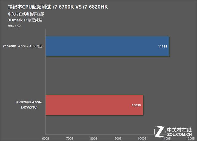 笔电超频谁更强?i7 6700K对决i7 6820HK